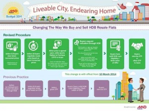 HDB Resale Procedure Mar 2014