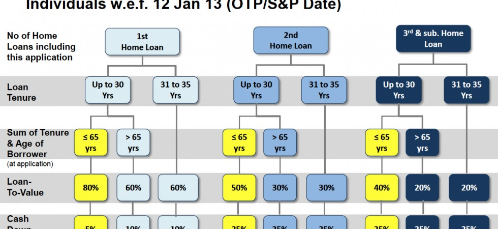 Loan-To-Value-for-borrowers