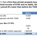 TDSR-first-time-property-buyer