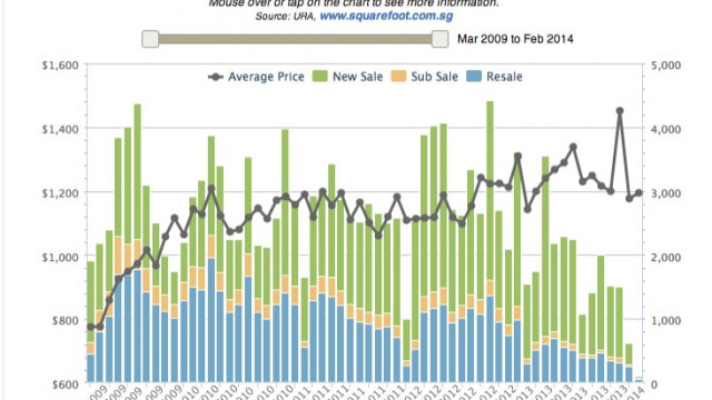 Has Property Price Peaked?