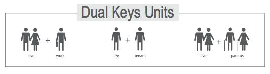 Dual Key Units