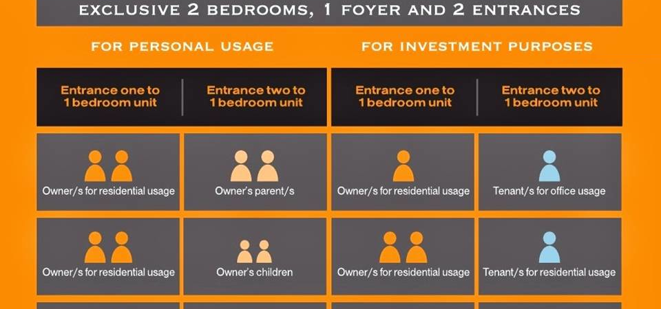 Dual Key Units Usage Chart for The Citron Residences